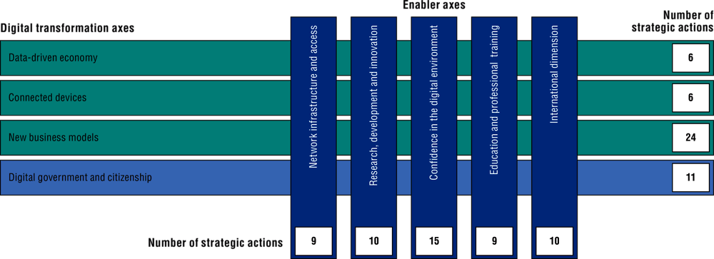 Figure 1.5. Axes of the digital transformation in Brazil's Digital Transformation Strategy
