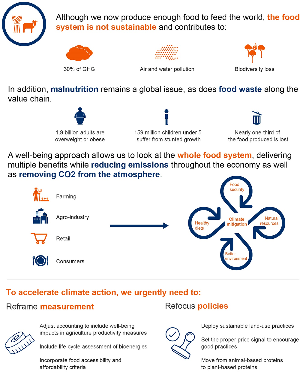 Infographic 6.1. Creating a sustainable food system