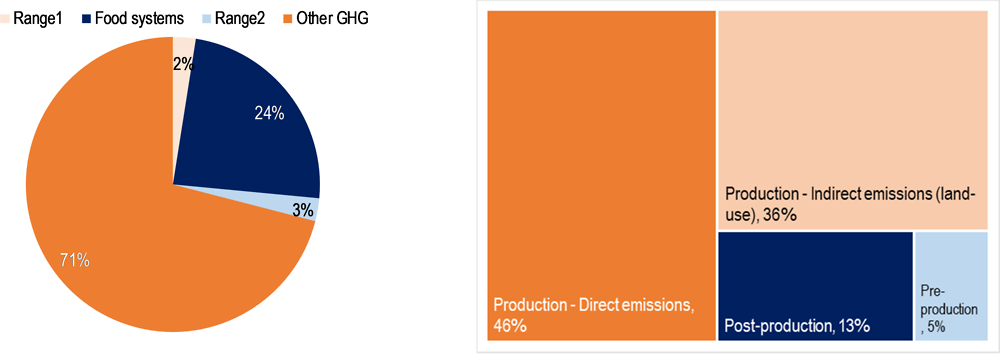 Figure 6.1. GHG emissions from food systems