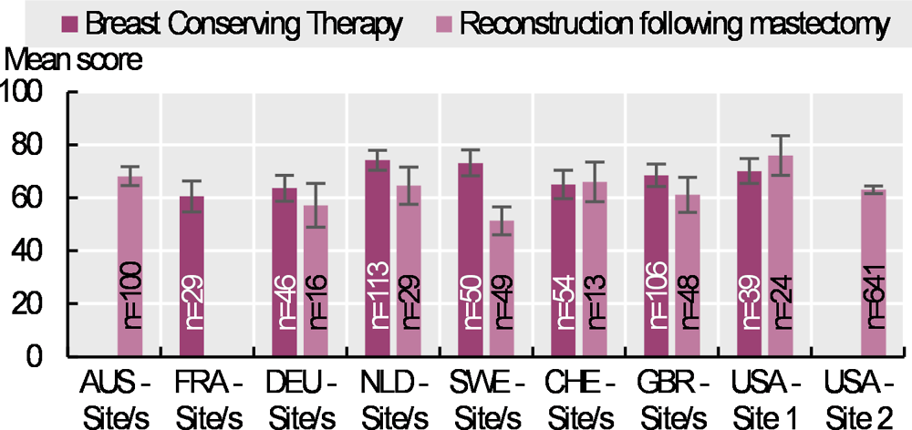 Figure 6.30. Self-reported satisfaction with breast surgery: crude scores 6-12 months after surgery, 2017-18 (or nearest year)