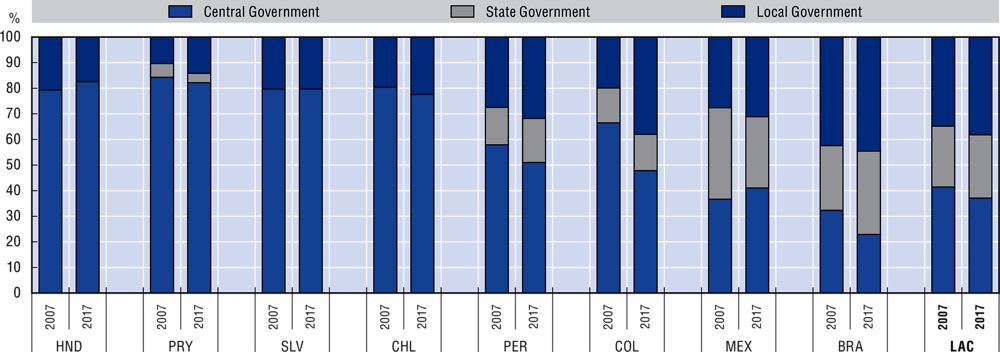 10.3. General government procurement spending by level of government, 2007 and 2017