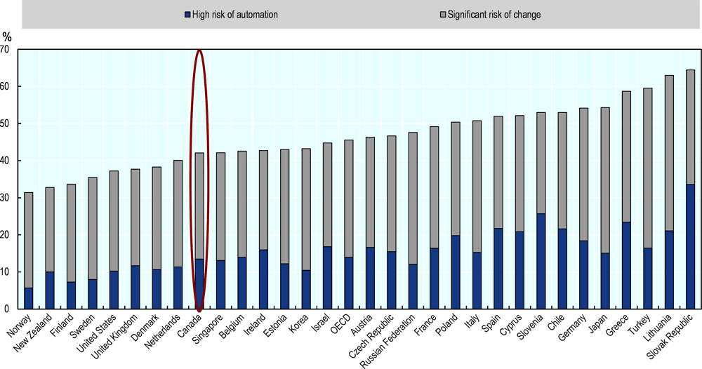 Figure 2.10. Jobs at risk of automation across OECD countries