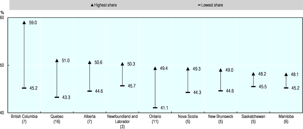Figure 2.12. Some provinces have wide regional disparities in terms of risk of automation
