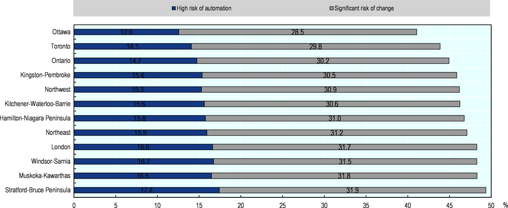 Figure 2.13. The share of jobs at risk of automation varies across regions in Ontario