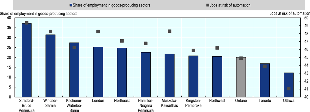 Figure 2.14. Ontario regions most at risk present higher employment shares in goods-producing sectors