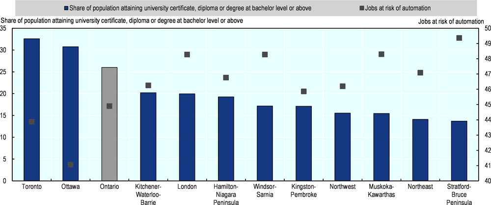 Figure 2.16. Regions facing a higher risk in Ontario tend to have a less educated workforce
