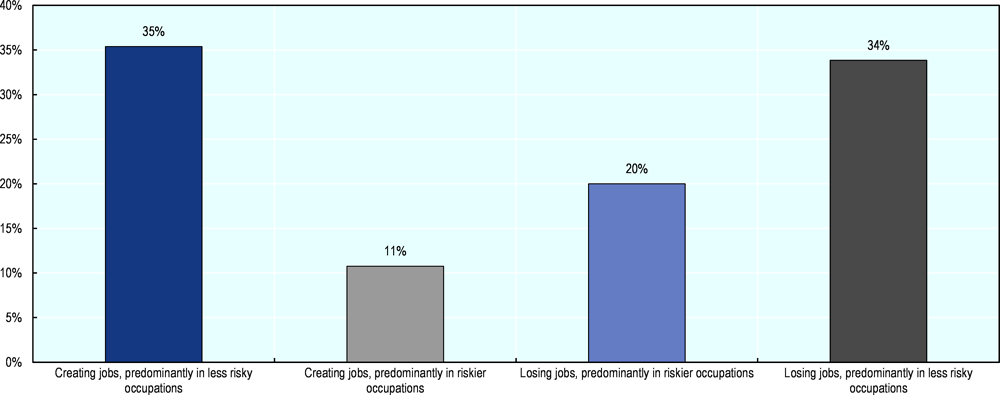 Figure 2.18. Most Canadian regions have created jobs in less risky occupations