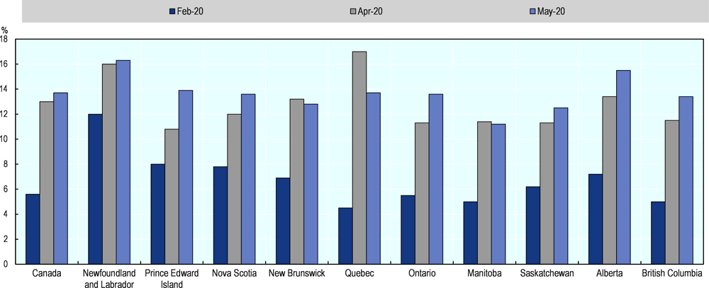 Figure 2.1. Unemployment has increased across all provinces in Canada due to COVID-19