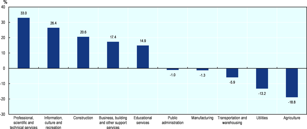 Figure 2.19. What sectors have expanded and contracted the most in Hamilton?