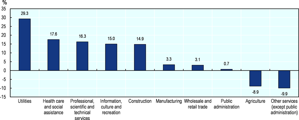 Figure 2.20. What sectors have expanded and contracted the most in Kitchener?