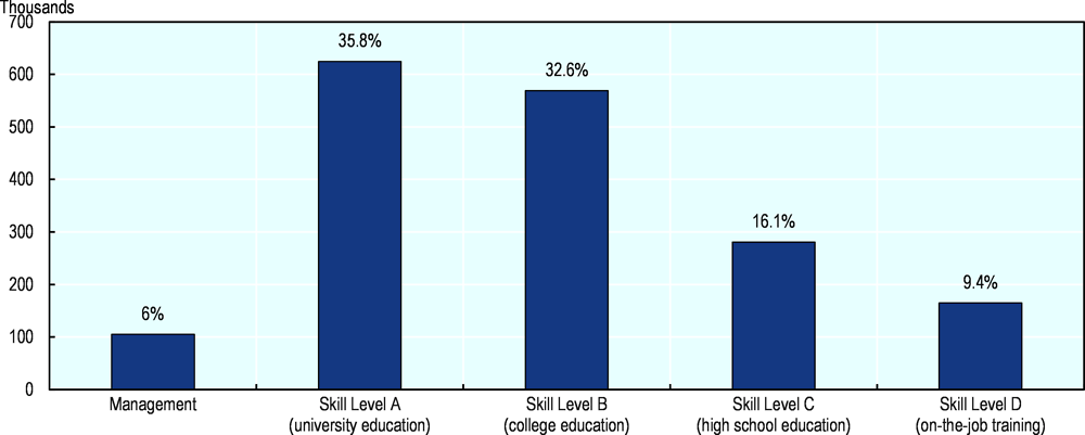 Figure 2.21. High-skill occupations are projected to create thousands of jobs in Canada in the coming years