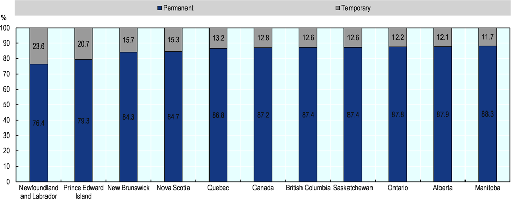 Figure 2.23. Temporary employment in some provinces is almost double the rate of others