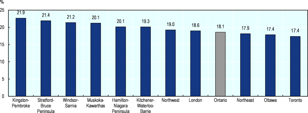Figure 2.25. Part-time work is highest in Kingston-Pembroke across Ontario regions
