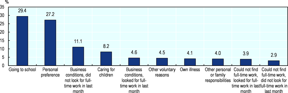 Figure 2.26. The main reasons for working part-time in Ontario are going to school and personal preference