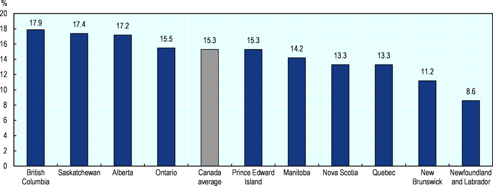 Figure 2.27. Self-employment is highest in British Columbia
