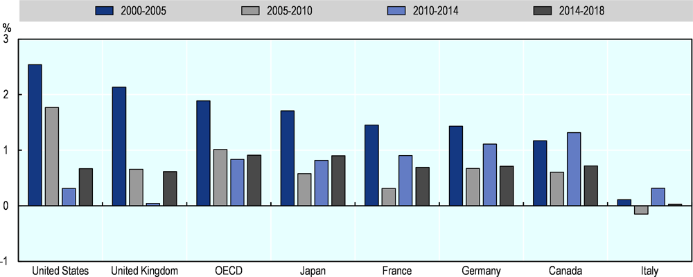 Figure 2.30. Labour productivity growth in Canada has been lower than many G7 countries over the last two decades