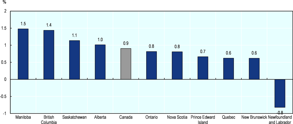 Figure 2.31. Newfoundland and Labrador is the only province having averaged negative productivity growth over the past decade