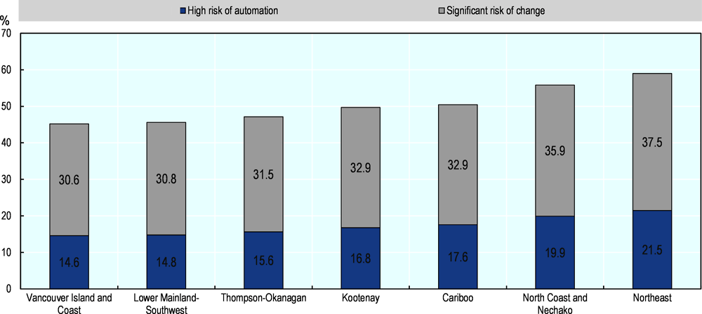 Annex Figure 2.A.2. British Columbia: jobs at risk of automation