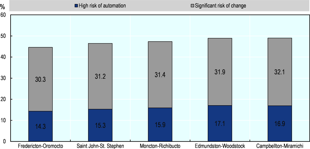 Annex Figure 2.A.4. New Brunswick: jobs at risk of automation