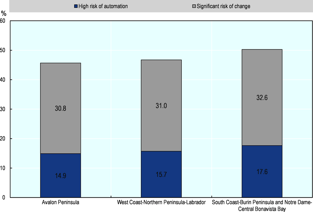Annex Figure 2.A.5. Newfoundland and Labrador: jobs at risk of automation