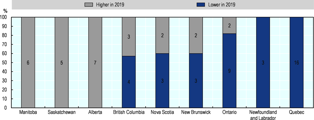 Figure 2.3. Almost half of Canadian regions had not recovered to 2008 unemployment levels before the COVID-19 outbreak