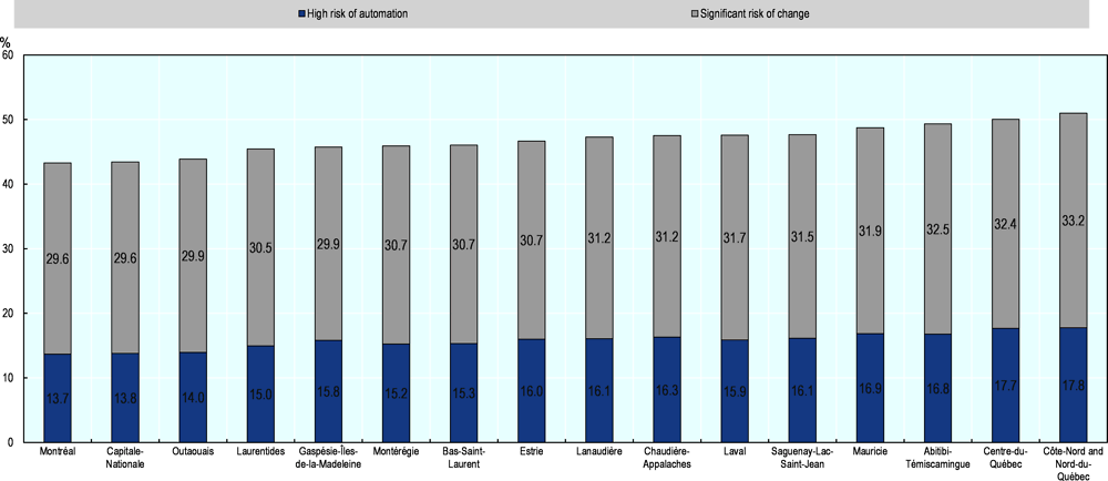 Annex Figure 2.A.7. Quebec: jobs at risk of automation