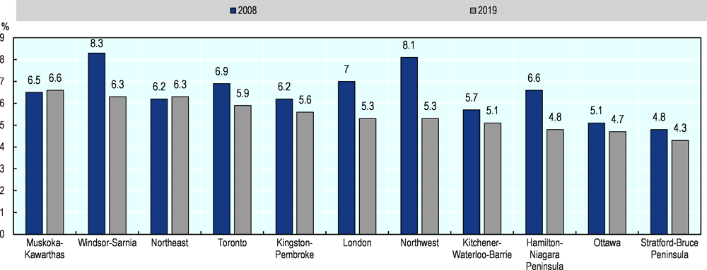 Figure 2.4. Unemployment in Ontario had decreased in most regions between 2008 and 2019