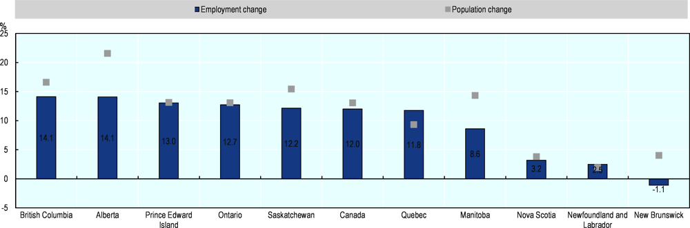 Figure 2.6. Most provinces have created jobs over the last decade, although population has grown faster in most of them