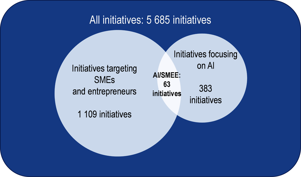 Figure 6.3. Number of initiatives by subgroup, using a keywords approach