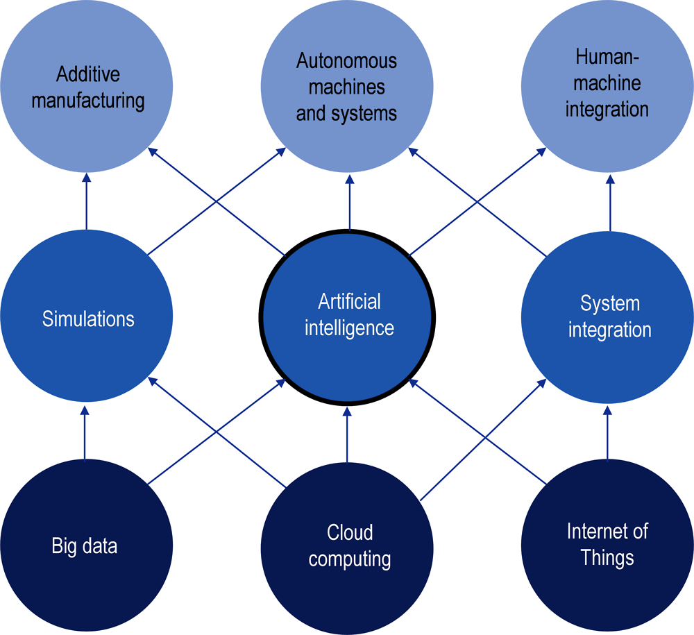 Figure 6.4. Technology convergence and digital transformation in the industrial sector