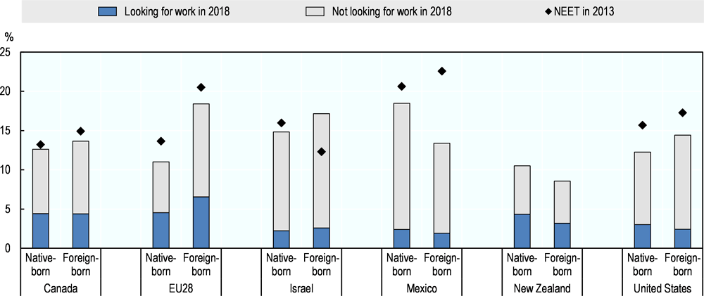 Figure 2.4. NEET rates by place of birth in selected OECD countries, 2013 and 2018