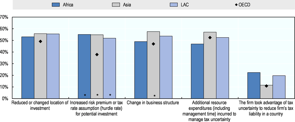 Figure 2.4. Impact of tax uncertainty
