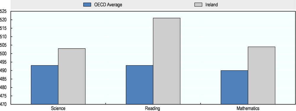 Figure 3.5. Performance of 15 year olds in science, reading and mathematics, 2015