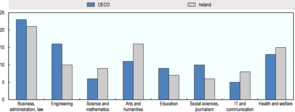 Figure 3.6. Fields of study for entrants to tertiary education, 2015