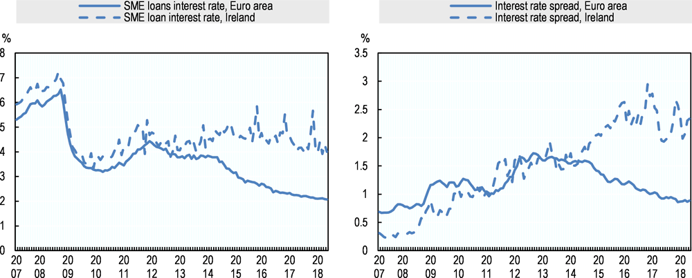 Figure 3.16. Interest rates in Ireland and the euro zone average