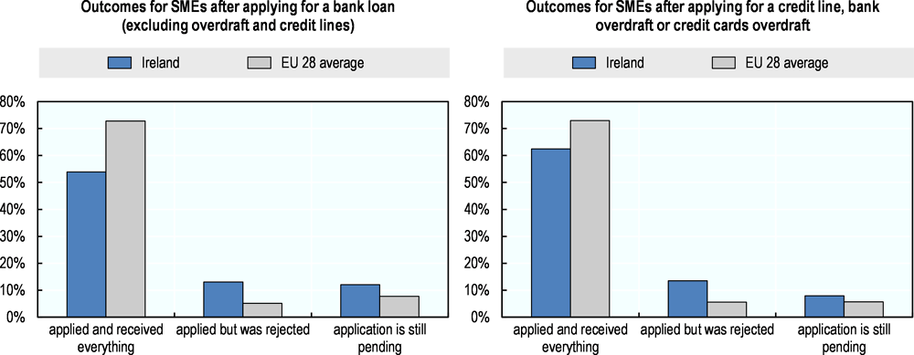 Figure 3.17. Loan requests are more often declined in Ireland than in most other EU 28 countries