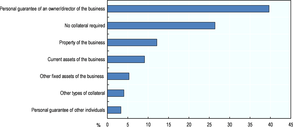 Figure 3.18. Collateral requirements of SMEs applying for bank loans in Ireland, 2014