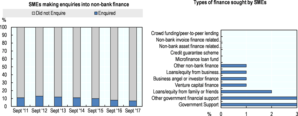 Figure 3.19. Inquiries for non-bank sources of finance in Ireland