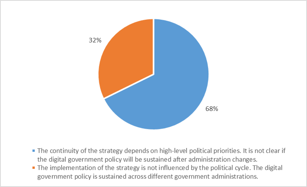 Figure 2.6. Respondents' opinions on whether there is a relationship between central/federal digital government policy and the political cycle
