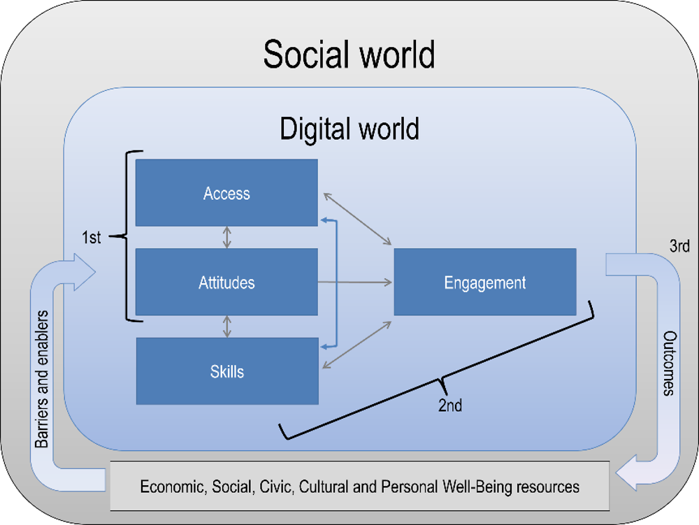 Figure 9.1. Framework for thinking about the links between social and digital inequalities
