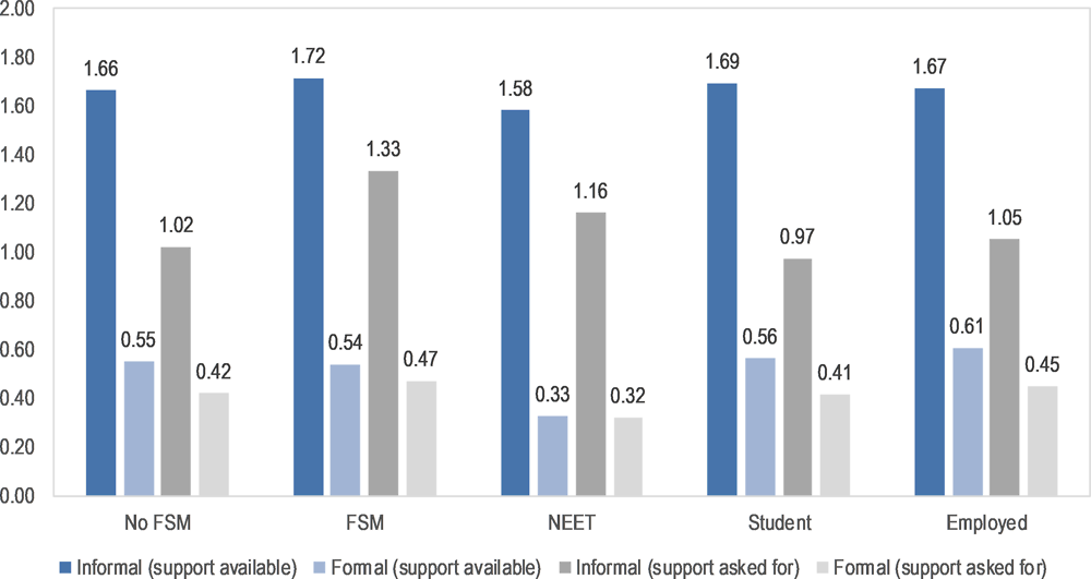 Figure 9.4. Type of support available (a) and type of support used (b) by young people