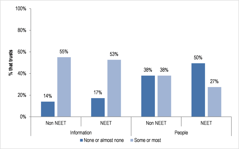 Figure 9.6. Trust in information and in others online