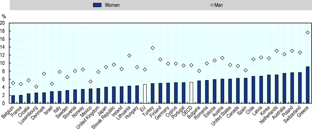Figure 2.9. About 5% of women are established business owners in the EU