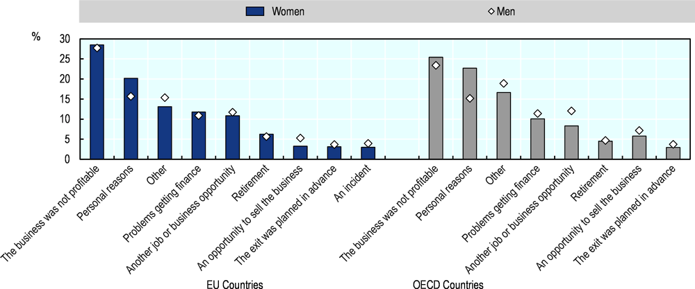 Figure 2.10. Women exit their business mostly because it is not profitable