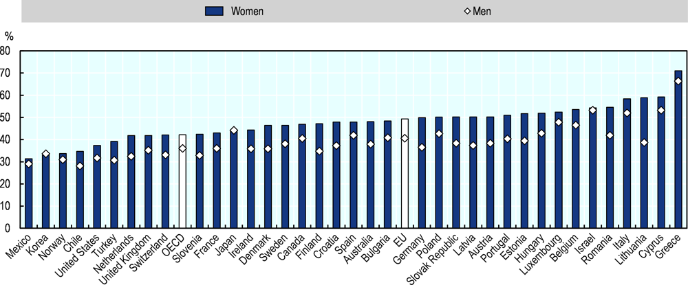Figure 2.12. Nearly half of women in the EU report that a fear of failure prevented them from starting a business