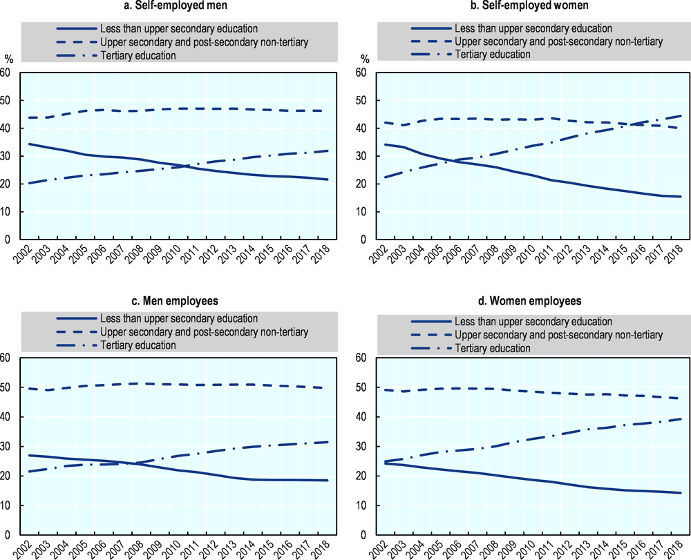 Figure 2.17. The share of self-employed women in the EU with a tertiary education is increasing faster than for men