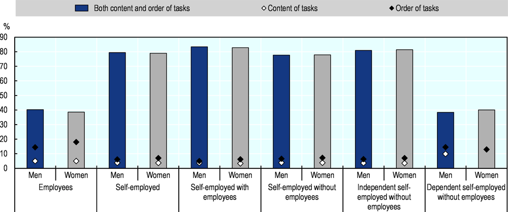Figure 2.19. Self-employed women in the EU are as likely as men to report job autonomy