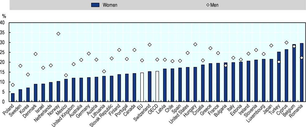 Figure 2.20. New female entrepreneurs in the EU are about 75% as likely as new male entrepreneurs to work in teams
