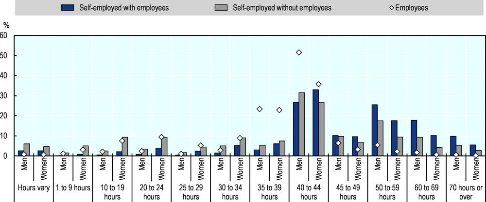 Figure 2.21. Self-employed women in the EU are more likely to work part-time