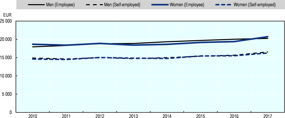 Figure 2.22. There is little gender gap in the median income of the self-employed in the EU